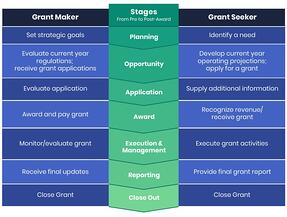 Grant-Lifecycle-Chart-768x580