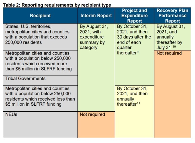 SLFRF reporting requirements
