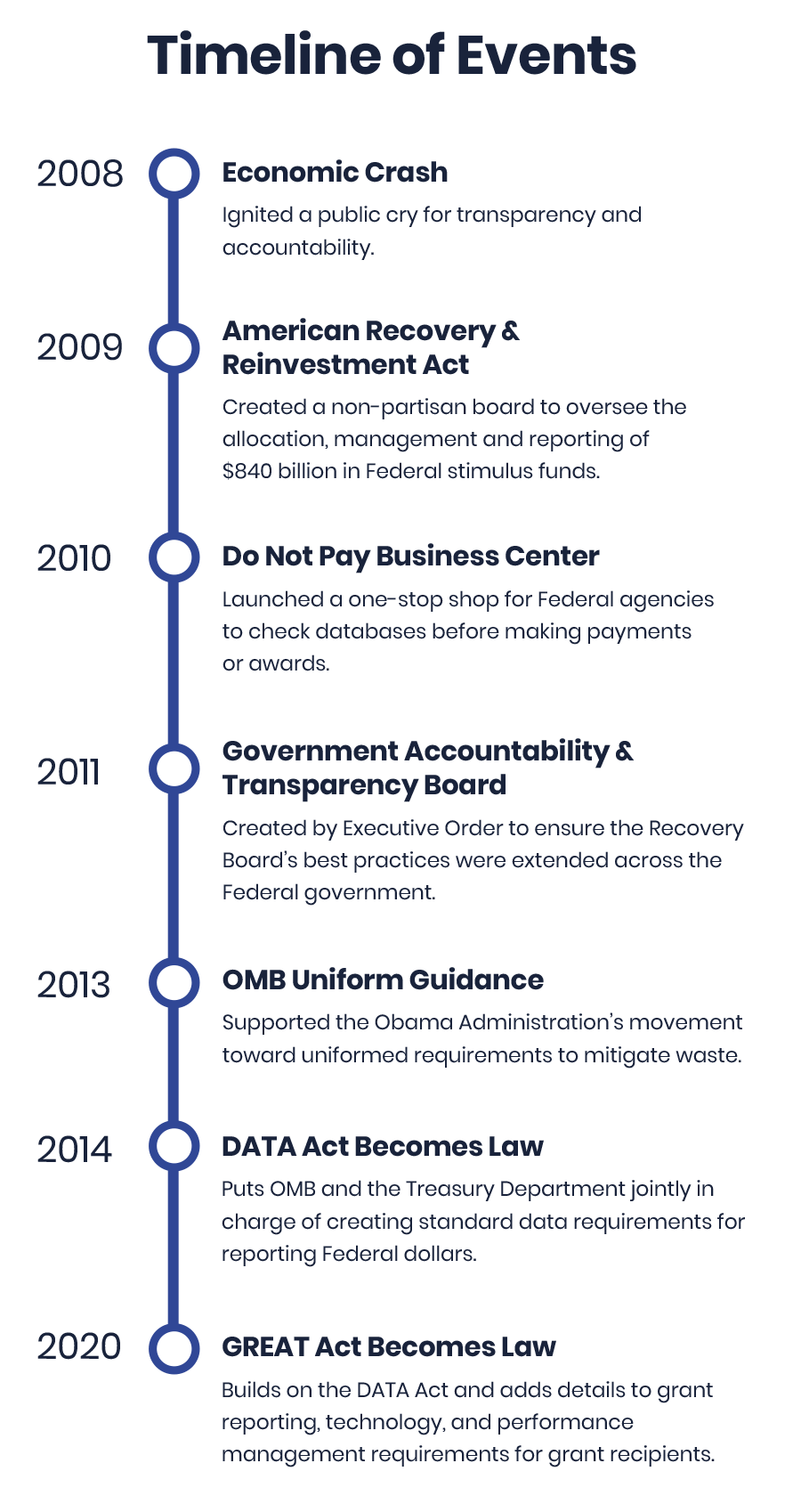 Federal Regulations Timeline